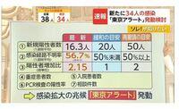 東京アラートって機能していたんですか。 なにか意味あったのですか。2020/6/28の報道だったら50人超えたら緊急事態宣言を再要請する予定だったのに、小池知事はどういう風に誤魔化したんですか。