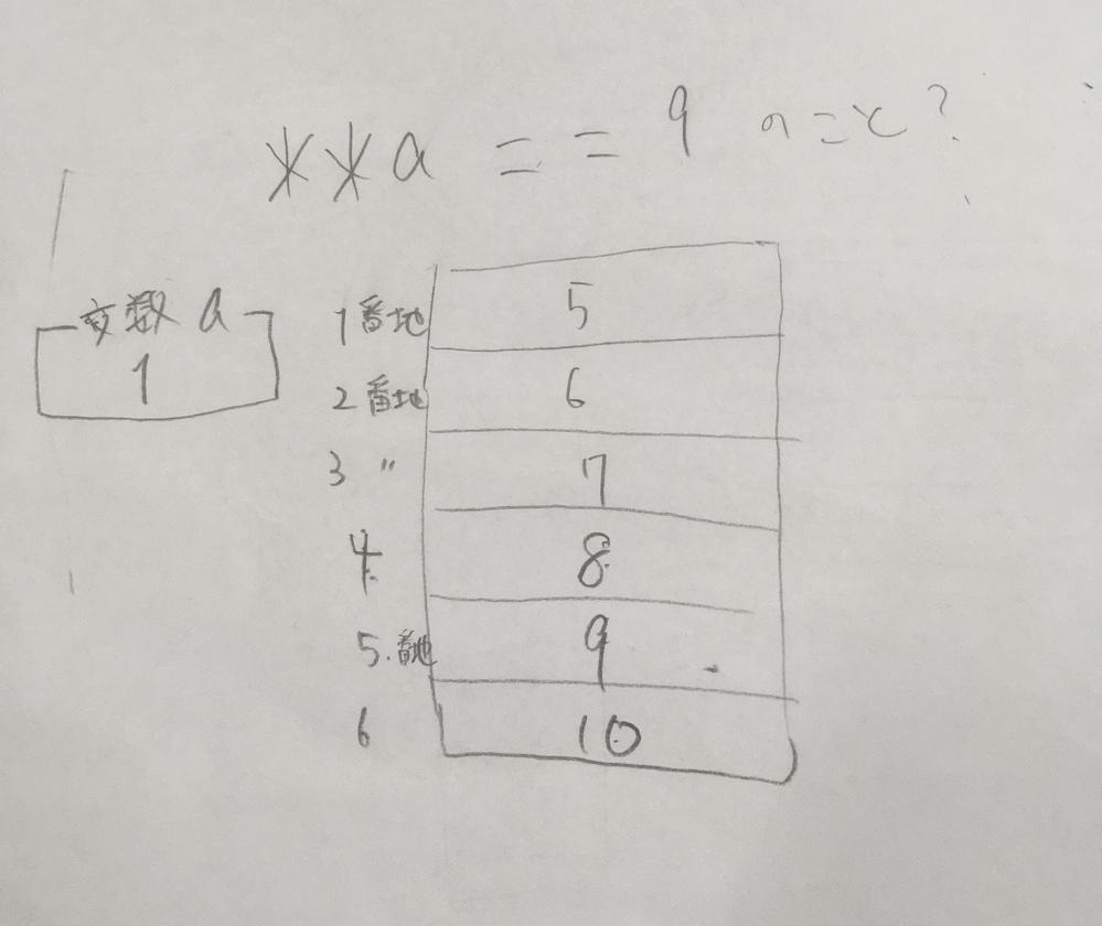 C言語。プログラミング。 変数aがあって、その変数に*を2つ付けるとどこを指しますか? 基本情報の過去問で*を2つ付けた選択肢があったので気になりました。 自分の解釈は画像のような感じになり...