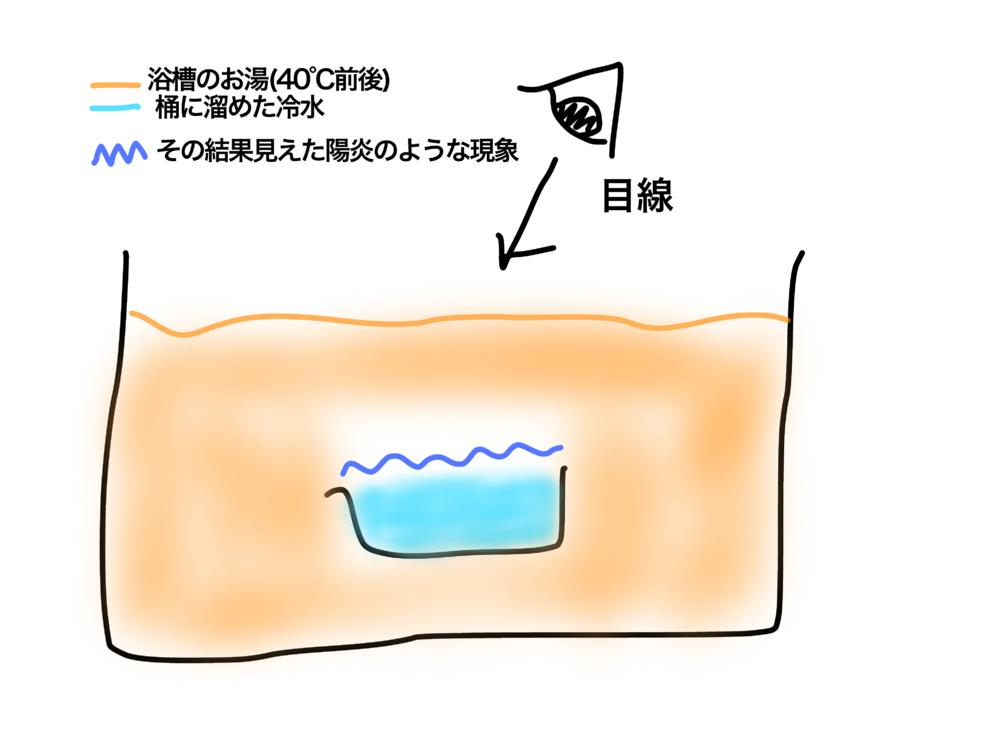 お風呂にて、冷水を溜めた桶をお湯の溜まった浴槽に沈めた所、陽炎のような現象が起こるのを見ました。 これは陽炎と同じような仕組みで起こるのでしょうか?詳しい方教えて下さい。 (状況を図にまとめてみ...