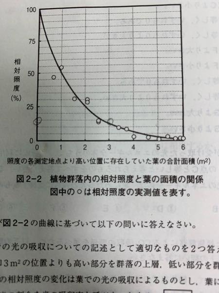 0から3m2までは全体の光の75%光を吸収しているとはどういうことですか? 合計面積1m2の葉は照射された光の50%を吸収しているとはどういうことでしょうか? グラフの見方が分からず困っています。