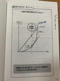 ミクロ経済についての質問です。 限界収入=限界費用の点が利潤最大点と書いてあるのですが、この図でいうと、「限界収入」はどこにあたりますか? どなたか分かる方写真に書き込んで下さると助かります。 ♂️