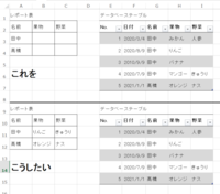 Excel 2013です。 添付の画像のようなレポート表と、その元になるデータベーステーブルがあります。 データベースから名前をもとに果物や野菜といった関連データを抽出するときに、 空白を除いた、最新日付のデータを関数にて抽出するにはどのようにしたらよいでしょうか。  マクロなら簡単だと思いますが、関数が知りたいです。