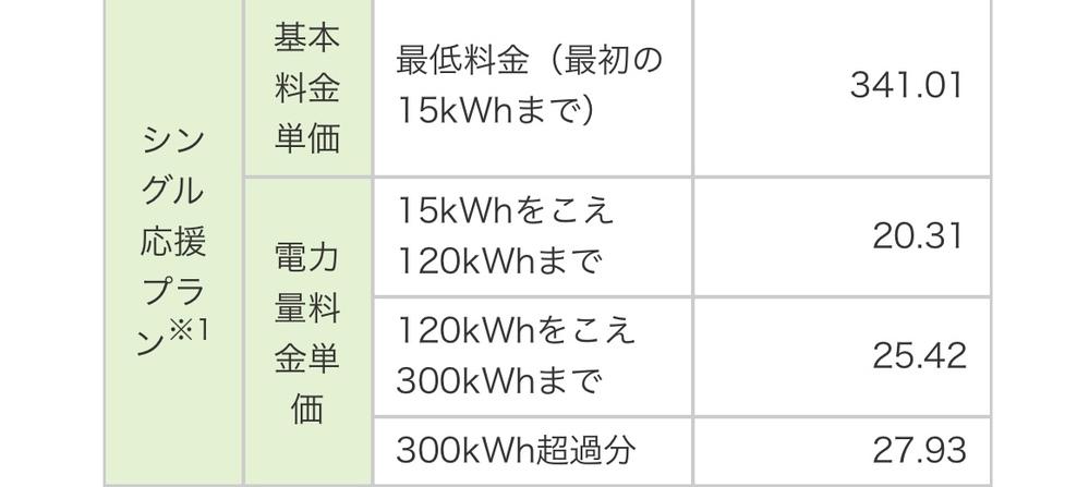 電気料金について質問です。 関西に住んでいて、この度実家を出て初めて一人暮らしをするんですが、電力会社を選ぶのに苦労してます。 自分1人でのひと月あたり電力の使用量がわからないので各社の比較検討...