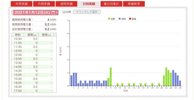 日中の電気使用量について。 現在エルピオ電気を契約しておりマイページから使用量を確認したところ、 日中に仕事で家を離れてる時間帯も電気使用量が発生していました。(キャプチャ添付) 何日か分確認...