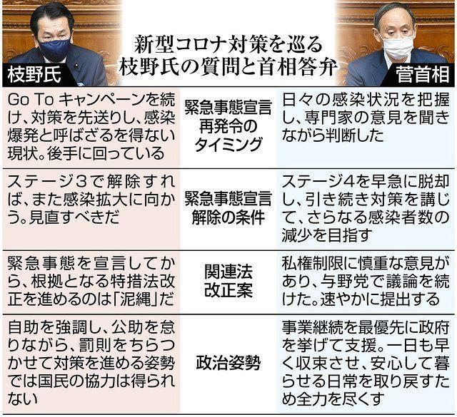 以下の東京新聞政治面の記事を読んで、下の質問にお答え下さい。 https://www.tokyo-np.co.jp/article/81067?rct=politics (東京新聞政治面 「菅氏...