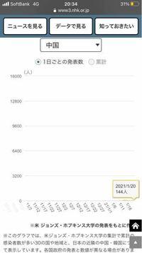 中国の新規感染者数のグラフなんですが、これは凄すぎだと思いませんか?14億の人口を抱えながら100人程度に抑え込んでいるのに驚いています。このデータの信憑性は高いんですかね?また、なんでこんなに感染者数が 少ないんですかね?