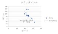 有意水準について。画像あり。 私が作成したグラフからr=0.74162であり、正の相関の範囲内です。 けれども、グラフが右肩下がりであることから、このグラフにおいて正の相関があるといえることができますか? 回答よろしくお願いいたします。  標本数10  1%有意水準=0.765 5%有意水準=0.632 正の相関 0.632≦r≦1 負の相関 -0.632≦r≦-1