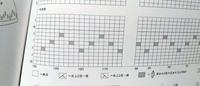 編み図の読み方。  本を見て編み物を始めました。 図面では表目しかないように見えますが、 文字ではメリヤス編みと書いてあります。 メリヤス編みとは表目と裏目を交互にするものと思っておりましたが…。  矢印など特に書いてないのですが 奇数段は表目、偶数段は裏目 と読んで 大丈夫でしょうか?  それともひたすら表目のみなのでしょうか?
