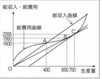この図における、①操業停止点、②損益分岐点、③利潤最大の生産量はどこに当たりますか?