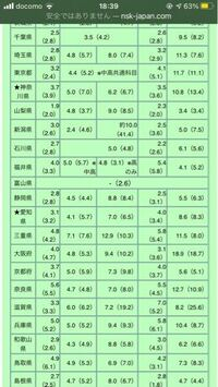 三重県の教員採用試験について。 都道府県別教員採用試験の倍率を見ると、三重県が他県よりも倍率が高いのですが、これは三重県の人口減少によるものなのでしょうか? それとも単に志願者数が多いからなのでしょ...