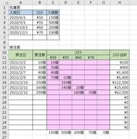 エクセルで、 上部にある在庫表に商品の【入荷日】【コスト】【入荷数】を入力してゆきます 入荷日の古い順番に出荷をしてゆきます また、入荷日によってコストと入荷数が異なります  下部の受注表に【受注日】と【受注数】を入力すると、 コストに応じた出荷数を自動で返したいです。 自動で返したいのはピンクのセル部分になります  ご教授宜しくお願い致します