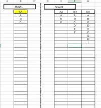 関数でご教示お願いします Sheet1のB列のB3の値をAAとすると B4以降に Sheet2のAAの値以下を表示。    Sheet1のB列のB3の値をBBとすると B4以降に Sheet2のBBの値以下を表示。   Sheet2のAA,BB,CC以下の値は、 減...