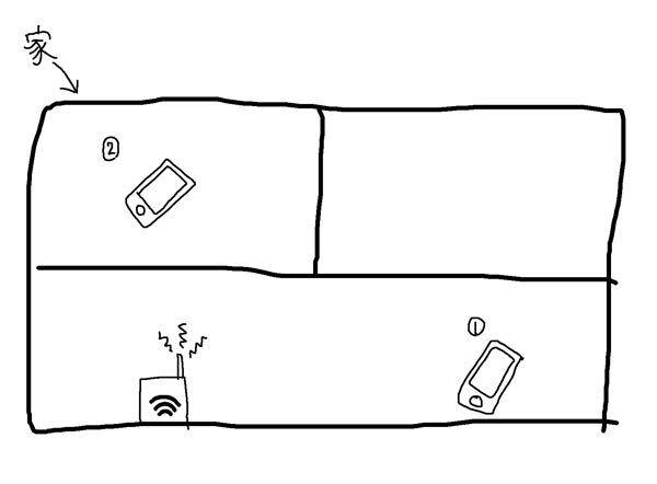 WiFiのルータの設置する場所について。 無線でWiFiを繋ぐとき、遮蔽物はないが、端末とルータの距離が遠い場合①と、 壁を挟むがルータと端末の距離が近い場合②では どちらの方が回線が良くなりますか?