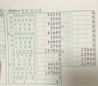 給与所得等に係る市民税・県民税 特別徴収税額の変更通知書が届いたのですが、写真にある差し引き納付額が残り支払わなければならないお金ということでしょうか?