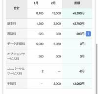ソフトバンクを更新月に解約しましたが最後だけ基本料金が2700円も上がってます。 契約はパケット放題でした。なぜかわかりますか?