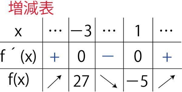 微分の範囲なんですが、増減表で両端の矢印の向き、プラスマイナスの符号は代入して地道に計算するしかないですか?