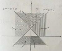 不等式の図の問題 図のア〜カの領域(ただし境界を含まない)に対する連立不等式として正しいものは? という問題でエとオを合わせた領域y<x+2、y<-x+2、y<0 が正しい答えなのですが、どうしてそうなるのか分かりやすく教えてください。