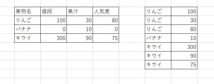 Excelで、左側の表を右側の表に変えたいです。 その際、 ・値が0のデータは右の表には要りません ・VBAやフィルター機能(エクセルのリボンの機能)などは使用禁止、シート関数(セル数式)で行う ・作業列は極力使わない ・ルックアップ、インダイレクト、インデックス、マッチ、row、column、あたりを使うと思われる(あくまでも予想、使わなくても可) のですが、どのようにしたらよいかさっぱり見当がつきません。 どなたかお教えください、よろしくお願い致します。