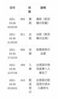 Qoo10で買い物をして、韓国から発送らしいのですが、3月8日の朝9:00に着航してから変化がありません。 ですが先程Qoo10から受取ボタンを押してとの連絡がありました。 その内容にまだ商品が届いていない場合は、...