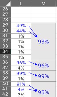 L列の青色の数値の合計をM列に出力するマクロを教えて頂きたくよろしくお願いします。 初期状態では,L列に数値が入力されていて,M列は合計する範囲ごとにセルが結合されています。 参考画像で補足説明します。M29:M35でセル結合がされているので,L29:L35の範囲の中で青文字の数字(49%+44%)を合計して93%を出力させます。L列の数値の最終行まで計算を続けて頂きたいです。計算を出力する...