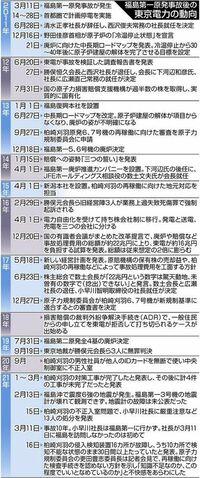 以下の東京新聞社会面の記事の後半部分を読んで、下の質問にお答え下さい。 https://www.tokyo-np.co.jp/article/93288?rct=national (東京新聞社会面 迷走する東京電力は「16兆円」を払えるのか? 原発事故の後...