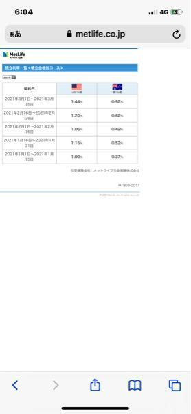 メットライフ生命のサニーガーデンEXをしようと思っています。 最近やっと利率が1.57まで上がってきたとのことで勧められました。 1日と16日に利率が変わってくるので、1.57で契約するには3...