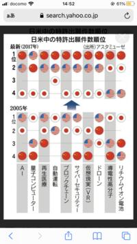 中国っていつ頃世界トップになりますか?2030年までにはなってますか? 世界の覇権国は約1世紀ずつで交代すると聞いてます。16世紀ポルトガル17世紀オランダ18、19世紀イギリス20世紀アメリカ21世紀中国 中国は新分野に置いてはほとんどアメリカより上です。科学技術力も。軍事力はまだアメリカの方が強いが、年間の軍事増備費などアメリカより全然多いし。中国は徐々に侵略する、厄介力に関しては世界...