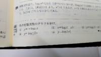 (1)はy=log2xのX軸対称で、(2)がy軸対称である理由を教えて下さい