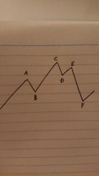 ダウ理論でよく分からない所があるのですが、DまではアップトレンドでEで高値を切り下げ、更にFで安値も切り下げている状態です。色々なサイトでのダウ理論解説を参考にしているのですが、一つはBを下抜け(ここで言 うF)でアップトレンド消滅、そのFを下抜けた時点でダウントレンドが発生という人。二つ目はEで高値を切り下げた時点でアップトレンド消滅、Fで高値安値切り下げたのでダウントレンド発生という人。...