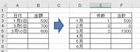 エクセル関数についてご教示ください。 左図の一覧表から月ごとに件数と合計を算出したいです。  よろしくお願いします。