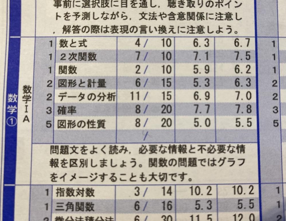共通テスト/数I A/フォーカスゴールド 高3です。東京外大国際社会学部を目指しています。他の志望校は私立です。共通テストで数ⅠAを使うのですが配点が50/450点です。 数学は苦手で最近だと河合の全統共通テスト高2模試で46/100点、偏差値51.1でした。毎回半分いかないくらいです。 一応高一の時は真面目に授業を受けて定期テストでもサクシードを解いて8割くらいをとっていました。高二になっ...