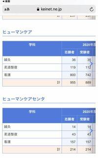 帝京平成大学の昨年の入試について調べているのですが、ヒューマンケアとヒューマンケアセンタの違いが分かりません。 わかる方教えて頂けませんか?