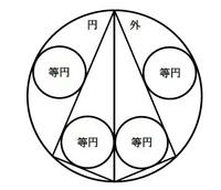 算額の形式でだされた問題のを証明するお手伝いを頂きたいです。   漢文の部分は、私なりに現代訳してみました。 この問題の解答は以下にありますが、 この解答を、幾何の問題として証明するとどうなるのでしょうか?    よろしくお願いいたします。   ◆原文 今有如図外円内隔斜容等円只云 外円径十三寸問等円幾何 答曰等円径四寸 術曰以三個二分五厘除外円径得等円径合 ...