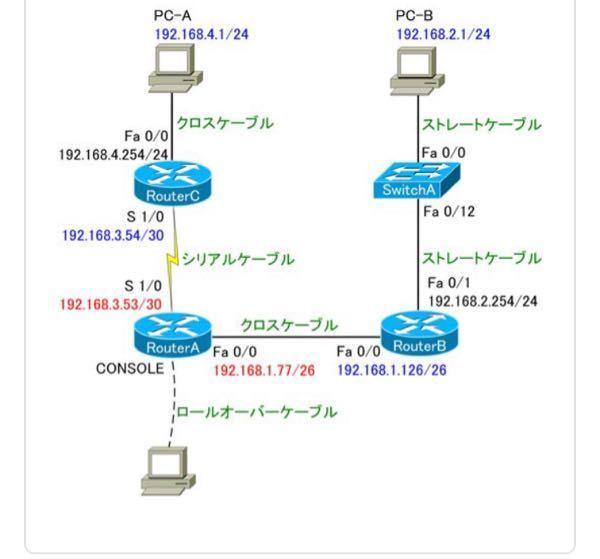「RouterCのFa0/0」をサブネット計算することにより、そこをデフォルトゲートウェイとするPC-Aの「IPアドレスA」で考えられる範囲は「192.168.4.1~253」であることがわかり...