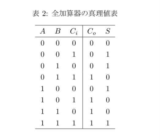 全加算器の真理値表について質問です。 AとBを出した和がSを表しており、C0が次の段への桁上がり、Ciが前の段からの桁上がりを意味しています。 全加算器において最下位の桁に、前の段からの桁上がりが加わる理由がわかりません 最下位の桁から計算はスタートするので、最下位桁のくり上がりが次の段に加わるのは理解できます 最下位桁に前の段からのくり上がりが加わるとはどういうことなのでしょうか...