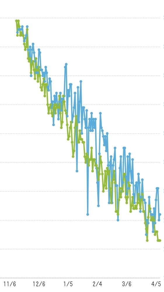 ダイエットのペースが順調なのか良くないのかイマイチわかりません。 このグラフを見てどう感じますか? 緑が体重、青が体脂肪率、横線は1kg・1%区切りです。