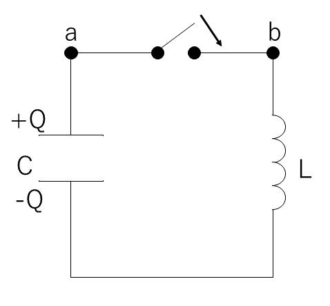 電気振動について教えて下さい。 図のような回路でスイッチを入れるとコイルに逆起電力が生じ、コンデンサ両端の電位差とつり合うので、コイルに電流は流れないと思います。電流が流れないということはコンデンサの電荷もQのままですよね。そうするといつまでも同じ逆起電力が生じていつまでも電流が流れないような気がします。なぜ逆起電力と釣り合っているのに、電流が流れ始めるのでしょうか?