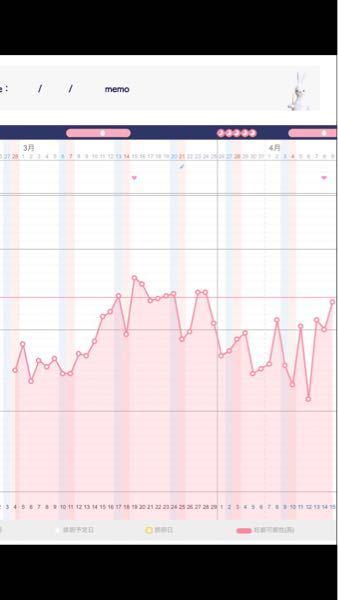 基礎体温をつけ始めて2ヶ月目です。先月はちゃんと2層に分かれていたと思うのですが、今月。排卵日がいつなのか分からず初投稿です。どなたか、アドバイスお願いします。 妊娠希望です。