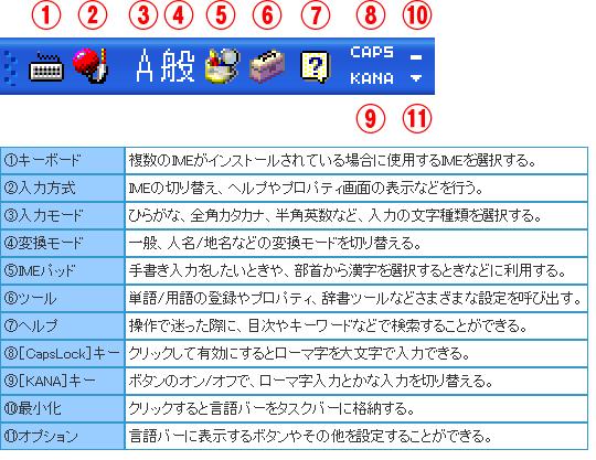今の、ウィンドウズのIME(日本語入力)は、馬鹿すぎ、遅すぎで、使えませんよね? 何とか成りませんか? 昔の「言語バー」の方がスイスイ入力できましたよね?
