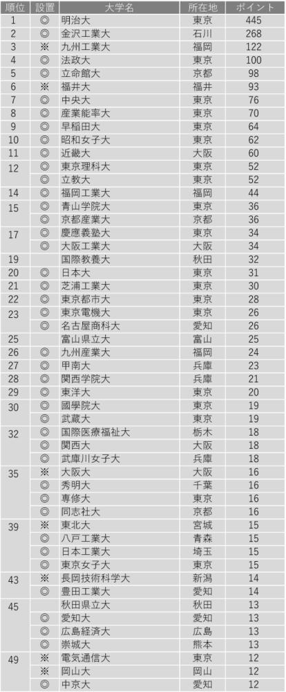 甲南大学は昔に比べると偏差値が随分と下がってしまいましたが、偏差値とともに就職も落ちてる感じですか? 人が集まる京都・大阪の大学に行くほうがいいのでしょうか? ランキング(2020) https://univ-online.com/article/career/15580/ 京産大 15位 甲南大 27位