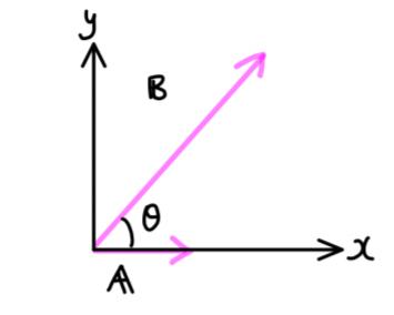 C=A+Bの大きさC=|C|をA=|A|、B=|B|とθを使って表せ。 また、θがどのようなとき、 (1)大きさCが最大になるか。 (2)大きさCが最小になるか。 (3)θ=90°のときのCを求めよ。