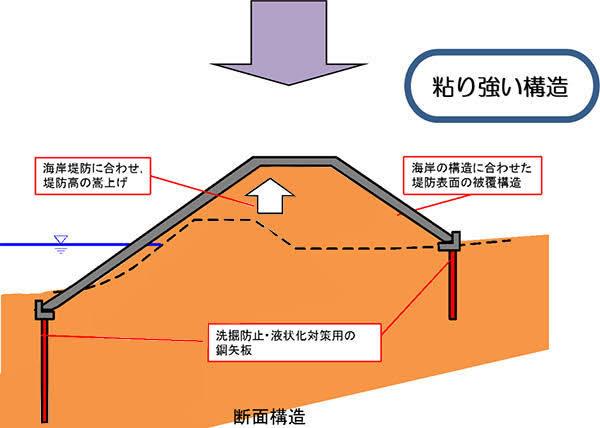 物理の問題を教えて下さい。 小さな模型の堤防が流水から受ける力 F=m・(dv/dt) を考えます。 流水の速度が粘性係数cを使って v(t)=v₀-{cv(t)/m+gsinθ} t ...① すなわち v(t)=(v₀-gsinθ)t / (1+ct/m) ...② と表される時, 経過時間 t ではなく進んだ距離x を使って現したいと思うのです。 つまり、画像のような堤防は「どの部分(地点)がどれくらいの力を受けるか」というのを知りたいのですが、x=∫₀ᵗ (v₀-gsinθ)t / (1+ct/m) dt と書いた辺りからどうして良いか分からなくなりました。 どうやって解けば良いか教えて下さい。