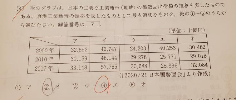 この問題なのですが、なぜエが正解なのでしょうか? 京浜工業地帯は、印刷業が盛んで機械工業の割合が50%というのはりかいしています。