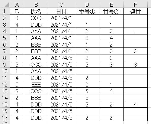 関数を使って連番を表示させたい 下表のとおり、番号①と番号②が2以上の数字であればF列に連番を表示したい。 ただし、下の行に条件が一致する人(重複者)が出てきてもカウントしない。