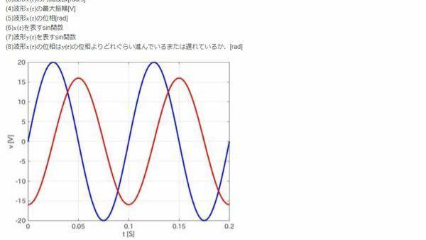 【物理】 なぜ赤線y(t)は青線x(t)より、進んでいるとわかるのですか?