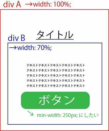 コーディング学習中の者です。 下記のmin-widthが効かないので、原因を教えてください。 ざっくりですが、制作中サイトの該当する部分は下記の添付画像のようなHTML構成とcss指定をしていて、ボタンの幅は250px。画面サイズが小さくなってもボタンのレイアウトを崩さないように、ボタンに対してmin-width: 250pxを指定しましたが、画面サイズを徐々に小さくすると250pxよりも...