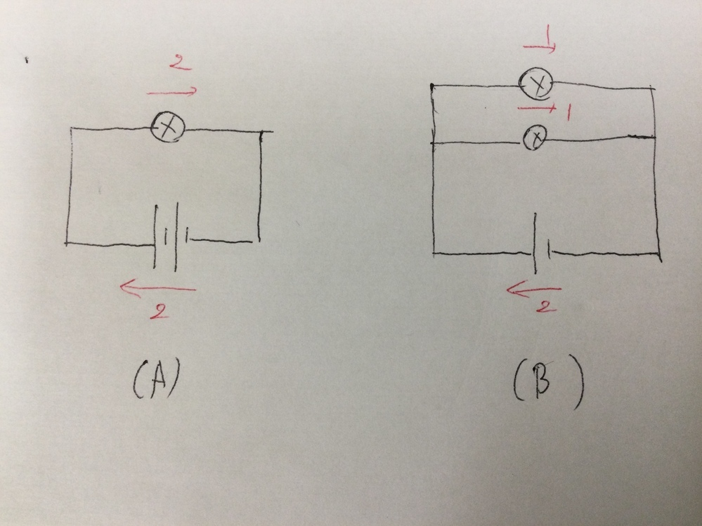 小学生の理科の回路の問題です。 豆電球1個に乾電池が2個直列つなぎされている回路と乾電池1個に豆電球2個が並列につながれている回路があります。どちらの電池が長持ちしないのか、という問いです。 どちらの回路の電池にも同じ電流が流れるので、どちらの回路の電池寿命も同じではないか、という理解を子供はしているようですが、塾の先生からはAの回路の方が電池の方が早く消耗すると言われて悩んでいます。 質問...