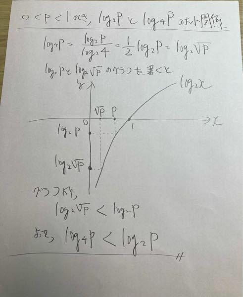 対数の大小関係の例題です。誤りでした。間違いを指摘して下さい。