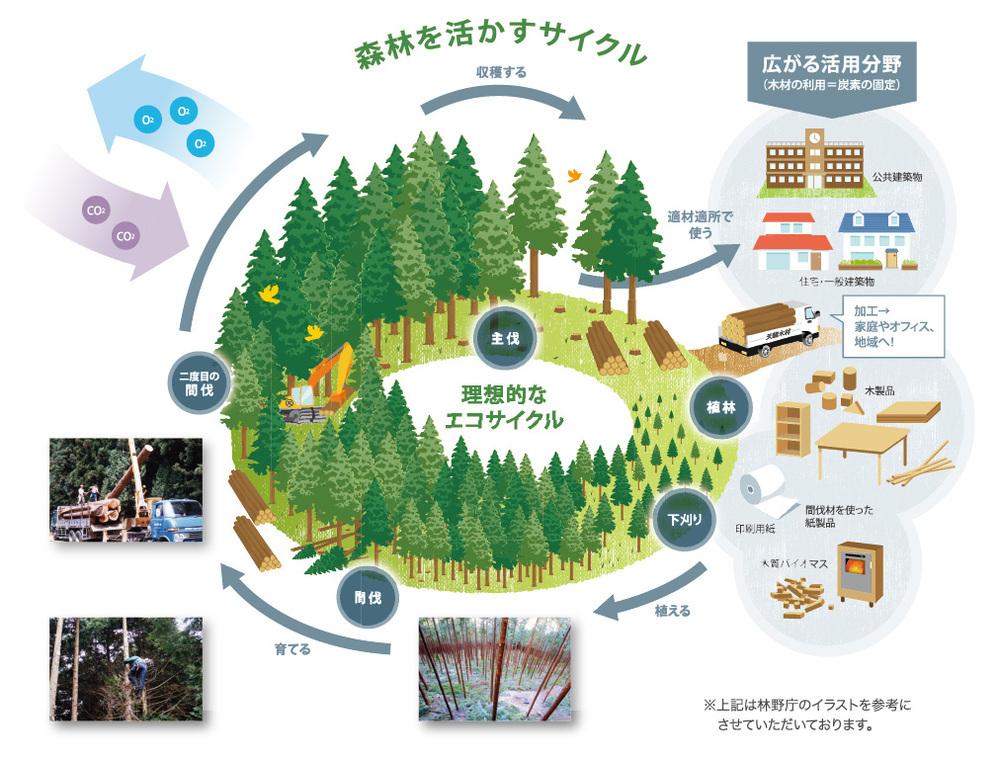 【飲み物やコンビニ惣菜の容器を紙製に】 …森林伐採で森を減らすのがダメだから 当時高くてもリサイクル可能なプラスチック製に 援助金出してまで替えたんじゃなかったけ? また木を切るのですか?