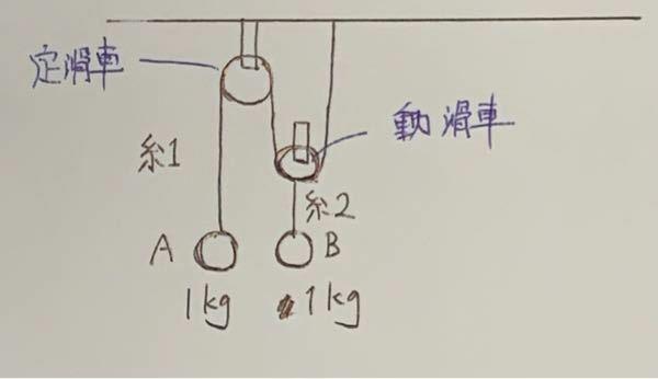 高校物理の問題です 図のようにともに1kgのAとBが低滑車と動滑車に繋がれています。 糸や滑車の重さは考えず、AとBを静止した状態から静かに離したときのAの加速度を求めたいのですが答えが合いません。 以下のように考えましたがどこが間違っているでしょうか? Aに注目すると:F=mg Bに注目すると:F'=1/2 × mg と考えてAにおける運動方程式を立てると ma=mg - 1/2mg...